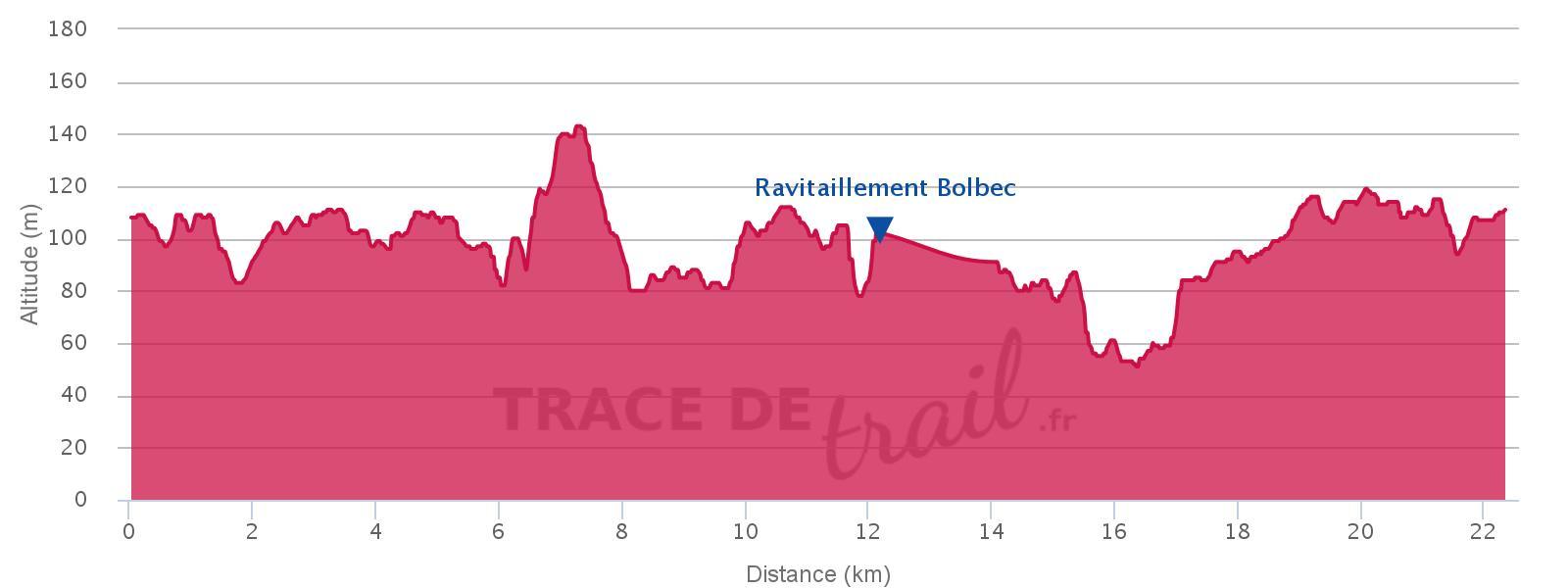 Trail du Tour du Canton 24 Km