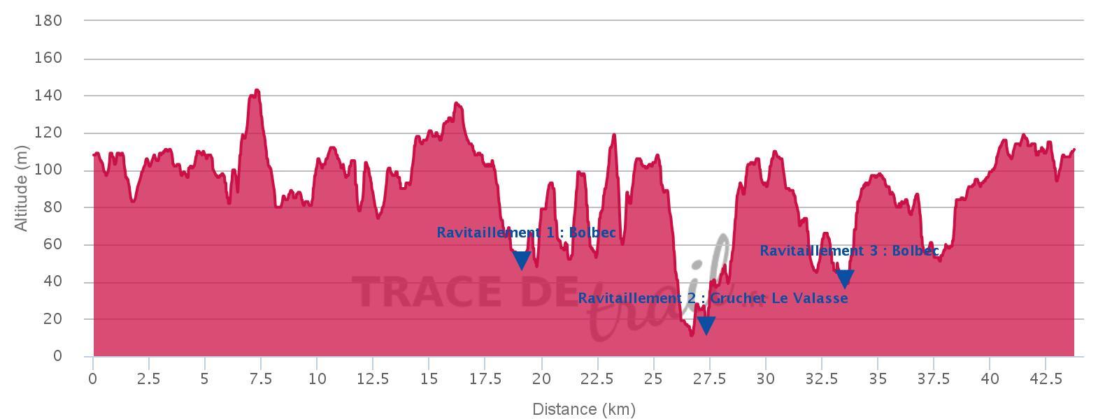 Trail du Tour du Canton 44 Km